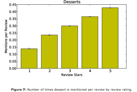 High Dessert Ratings
