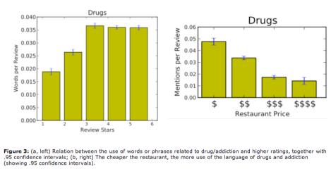 Cheap Restaurants Drug Metaphors