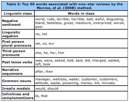 onestar_reviews_words