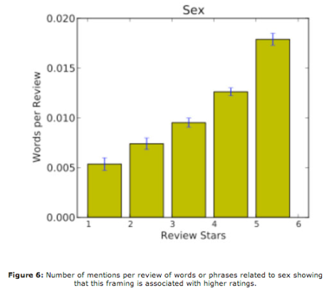 Positive Reviews - Sex Stanford